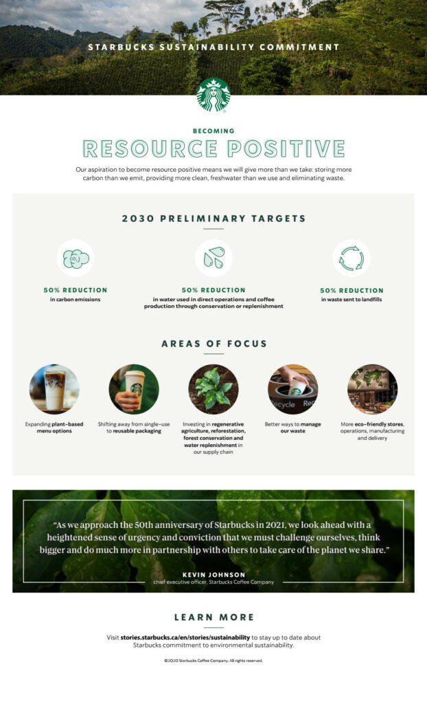 Starbucks Sustainability Commitment Infographic