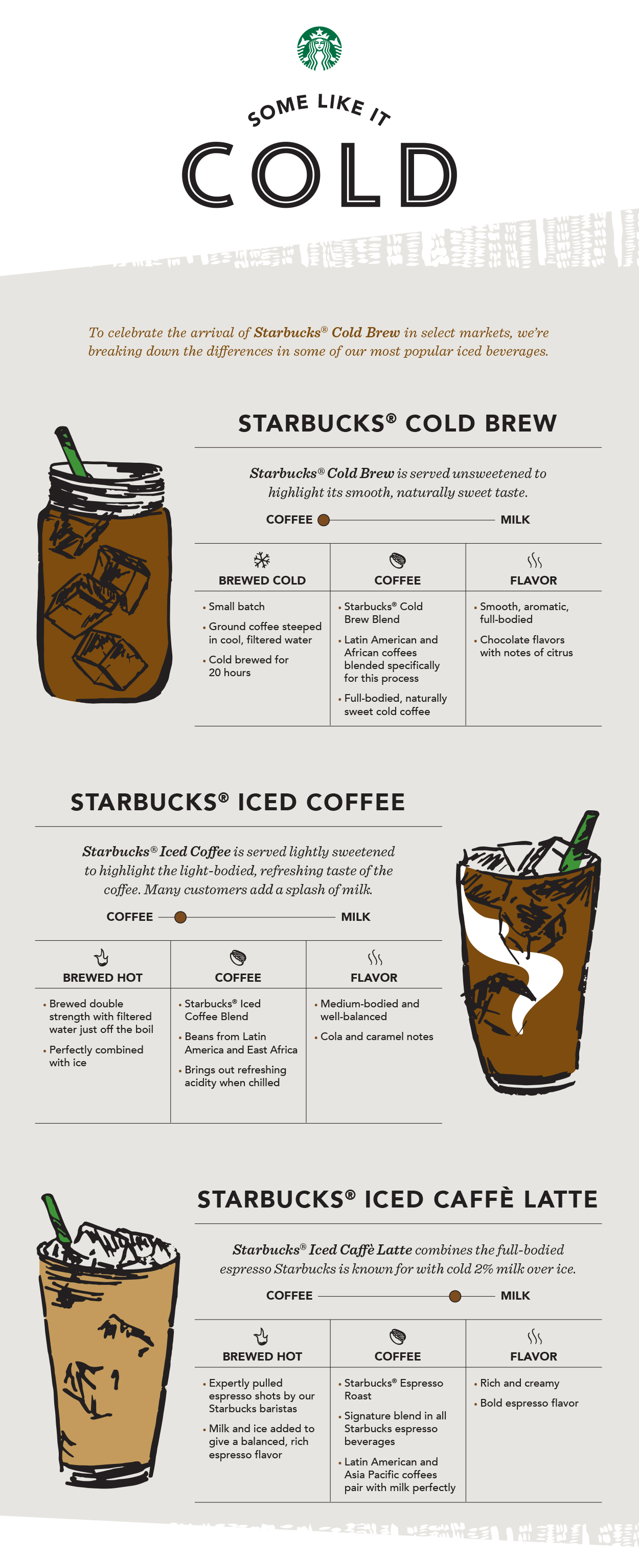 Starbucks to Launch New Cold Brew Iced Coffee in Over 2,600 U.S. Stores
