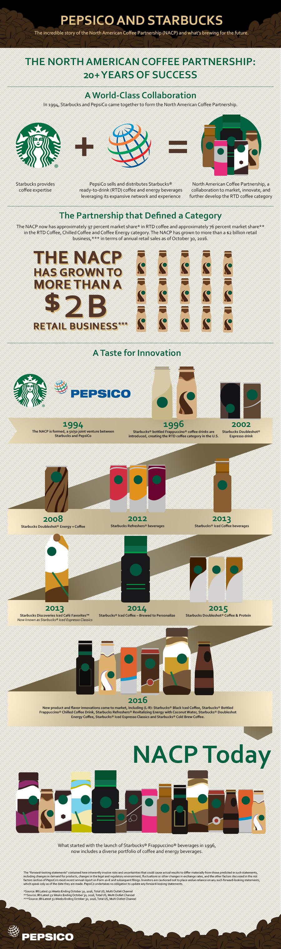 Fact Sheet: Starbucks and PepsiCo Partnership - Starbucks Stories