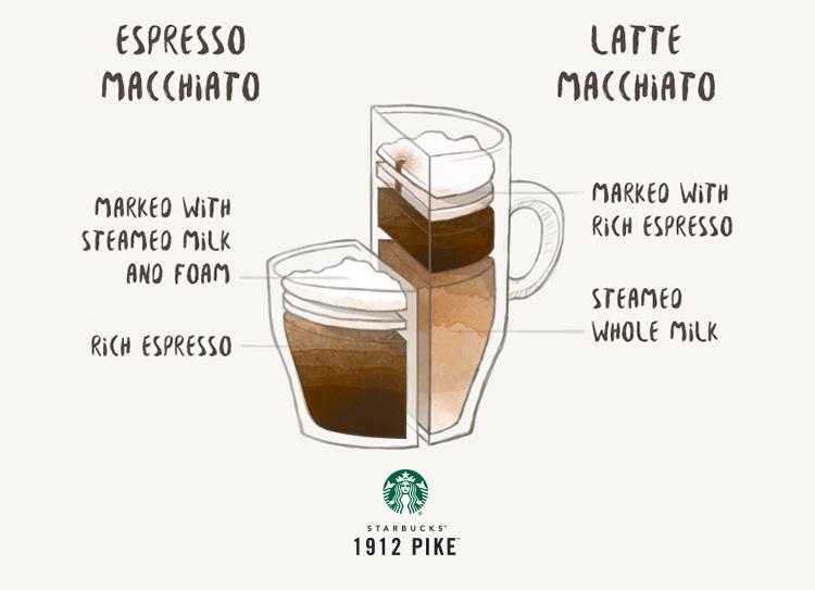 Espresso Macchiato Vs Latte Macchiato