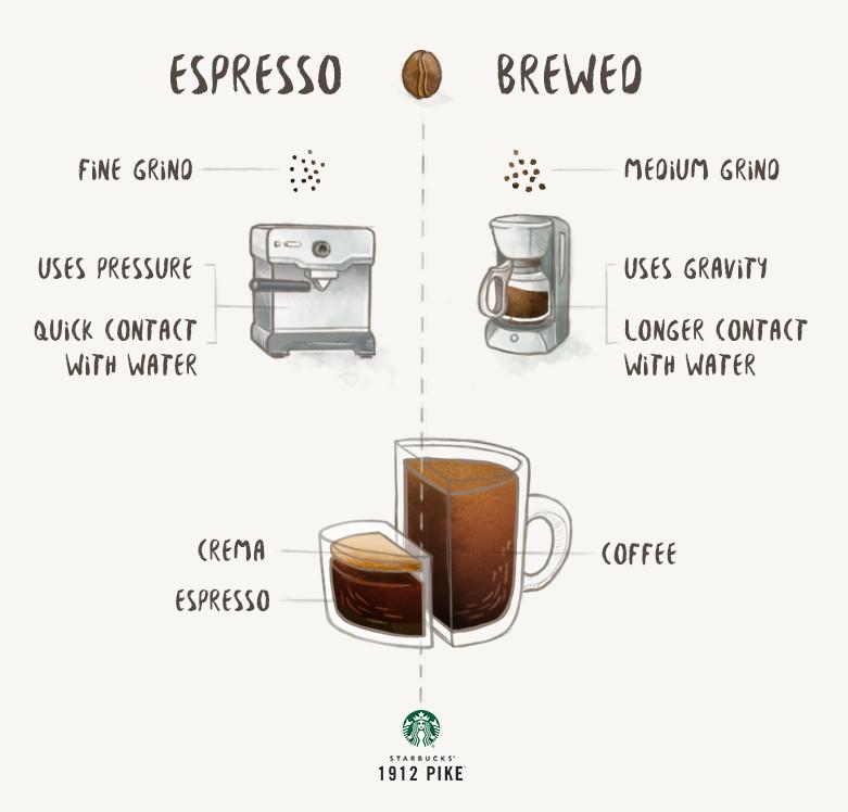Espresso Vs. Brewed Coffee