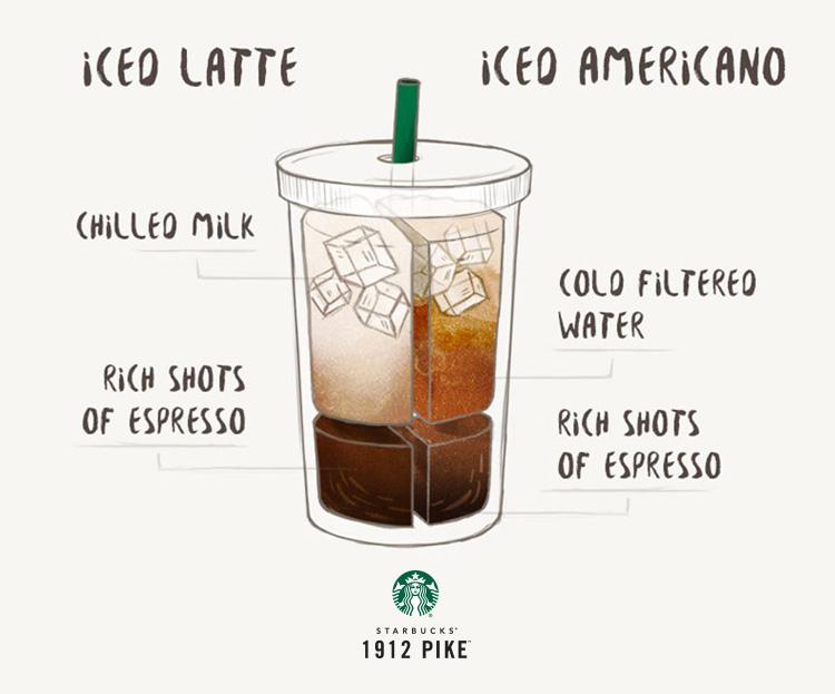 Coffee Trivia