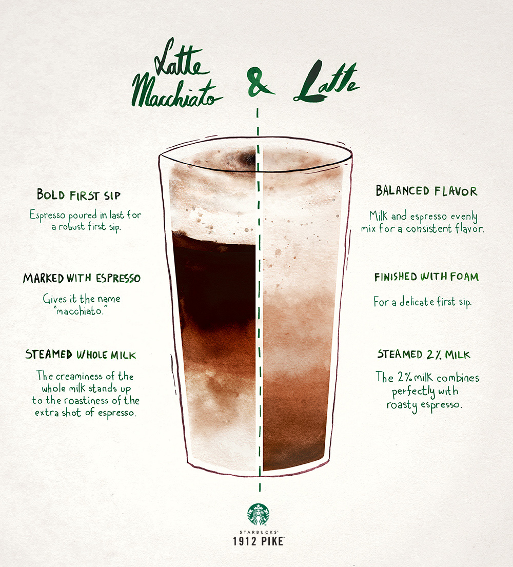 What's The Difference Between A Latte & A Latte Macchiato?